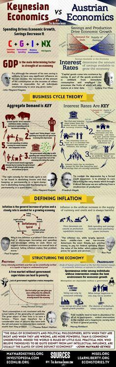 """Keynesian Economics vs. Austrian Economics…"" … http://lifehacksthatwork.com/"