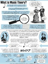 What is Music Theory? Posters like this for intervals, scales, circle of fifths, etc.