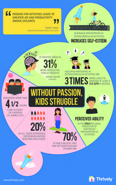 "Without Passion, Kids Struggle. ""at positive, brain is 31% more productive than at negative"" -shawn achor {visit goodthinkinc.com for more!}"