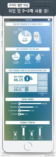취준생 59%, '취업 관련 앱 2~3개 사용' [인포그래픽] #application / #Infographic ⓒ 비주얼다이브 무단 복사·전재·재배포 금지