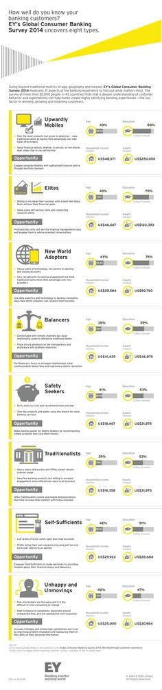 How well do you know your banking customers?  #EY's Global Consumer Banking Survey 2014 uncovers eight types.