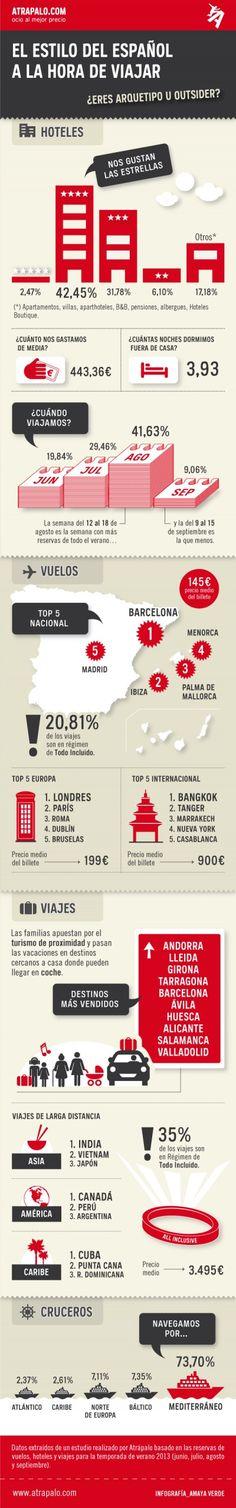#Infografía: Hábitos del turista español
