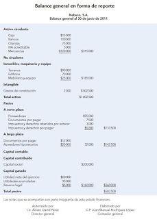 Balance General En Forma De Reporte Balance General Balance General Contabilidad Contabilidad