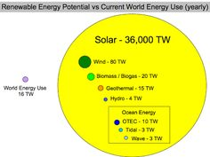 Renewable energy potential - if we can just harness it...