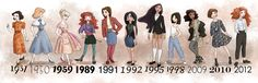 Disney Princesses in their release dates' style.
