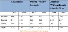 Mobile Closes the Gap on Desktop - 'Net Features - Website Magazine
