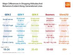 generational difference chart pdf - Google Search | FCS ...