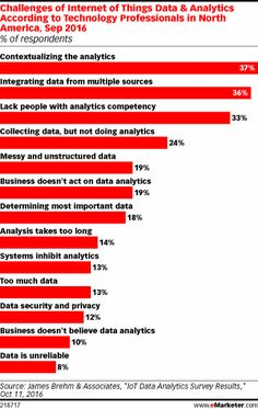 More than half of tech professionals say the IoT concept is confusing, but even more are optimistic Data Analytics, Vr, Integrity, North America, Digital Marketing, Third, Innovation, Numbers, September