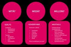 Sisältökalenteri: mitä, missä ja milloin #some