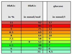 Revised Hba1c Chart | Diabetes | Pinterest | Diabetes