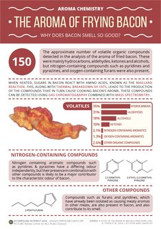 So, what compounds give bacon its aroma? The researchers compiled an exhaustive list of the volatile compounds present; they found that hydrocarbons, alcohols, ketones and aldehydes were present in large quantities in both the bacon and pork aromas. They also found some compounds present exclusively in bacon, and suggest that these play a major role in its scent.