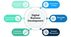 Digital Business Development - The next Big Thing in Digitization (Teil Big Data, Innovation Centre, The Next Big Thing, Chart, Business, Challenges, Economics, Things To Do, Store