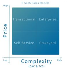 Self-service, Transactional or Enterprise? Challenges When Changing Your SaaS Sales Model Sales Process, Self Serve, Sales People, Sales And Marketing, Inbound Marketing, Lead Generation, Competitor Analysis, Insight, Advice
