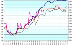 Saptamana verde la Bursa! 6 companii au adus castiguri de pana la 4 ori mai mari ca dobanza anuala bancara!