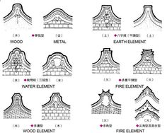 China Art & Architecture - Roof meanings
