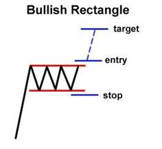 How to Trade Chart Patterns - learn more on http://binaryblog.net
