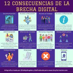 12 consecuencias de la Brecha Digital #infografia #BrechaDigital #Desigualdad #Educación Meraki, Teaching Tips, Internet, Infographics, Instagram, Painting, Art, Reading, Tecnologia