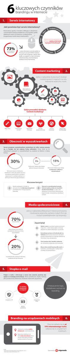 6 kluczowych czynników brandingu w Internecie. Marki, które odnoszą sukces w Internecie muszą być rozpoznawalne i autentyczne. Serwis internetowy powinien być nowoczesny, zgodny z trendami, ale też obfitujący w aktualności i potwierdzenia bieżącej działalności, gdyż konsumenci są bardzo podejrzliwi wobec firm, które nie publikują takich informacji. #Infografika - Jakie czynniki mają kluczowe znaczenie dla brandingu marki w Internecie? #migomedia #branding #marka #agencja_interaktywna