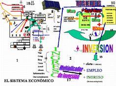 Blog de Economía y Sociología: Teoría económica