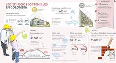 Espacios verdes tienen 4 millones de m2, según datos del Cccs #Infografía @larepublica_co