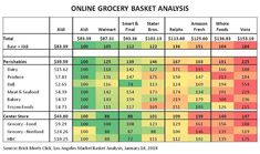 Online grocery price