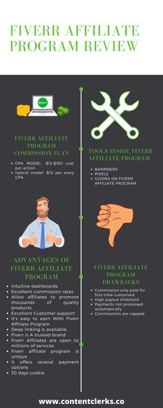 Learn how the Fiverr affiliate program works in the article below. #FiverraffiliateProgram #AffiliateMarketing #Affiliate #marketingTips #Fiverr #Marketing #FiverrPro Affiliate Marketing, Programming, How To Make Money, Content, How To Plan, Learning, Studying, Teaching, Computer Programming