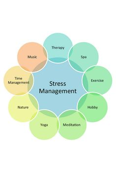 Top 5 Most Refreshing Ideas to Prevent Stress from Controlling You Options...we always have options for decreasing stress.
