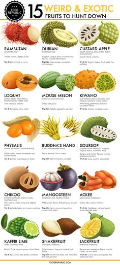 15 weird and exotic fruits to hunt down Chart Polyester Fabric Poster - Obst Healthy Snacks, Healthy Eating, Healthy Recipes, Fruit Snacks, Healthy Fruits, Kids Fruit, Meat Fruit, Eating Vegan, Weird Fruit