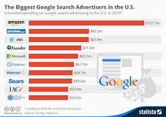 top business related searching information by  infographics