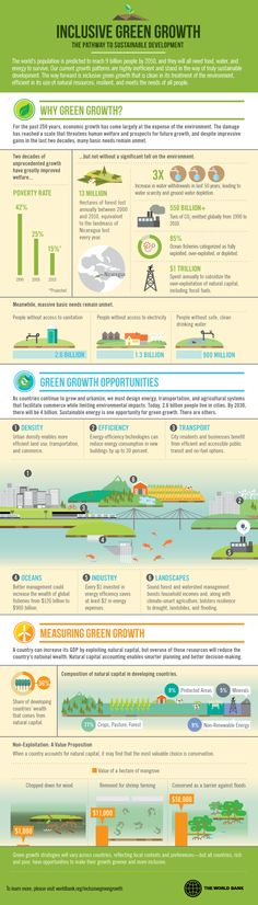 Sustainable Development - Infographic: Inclusive Green Growth