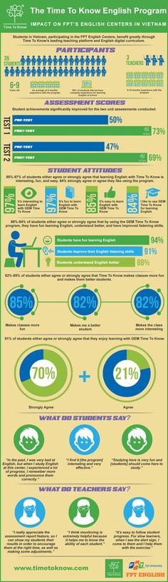 The Time To Know English Program #infographic