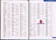 super free foods list slimming world - Bing images Slimming World Books, Slimming World Syns List, Slimming World Speed Food, Slimming World Recipes Syn Free, Slimming World Plan, Pinch Of Nom, Super Free, 300 Calories, Food Lists