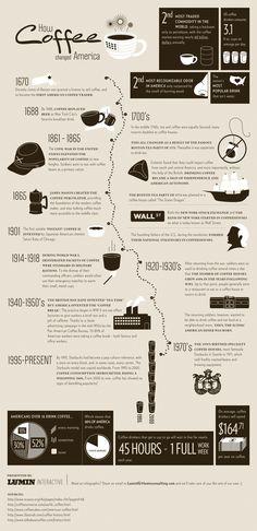 How coffee changed America