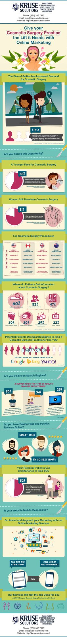 Kruse Solutions, LLC Marketing for Cosmetic Surgeons Infographic