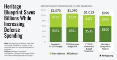 There's an Alternative to the Boehner-Obama Budget Deal (and It'll Save Billions) - http://americanlibertypac.com/2016/02/theres-an-alternative-to-the-boehner-obama-budget-deal-and-itll-save-billions/ | #BigGovernment, #Budget, #Congress, #GovernmentSpending, #Obama | American Liberty PAC