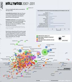 Hollywood 2007-2011: Sustainability and Profitability - Deniz Cem Onduygu, Amac Herdagdelen and Eser Aygun