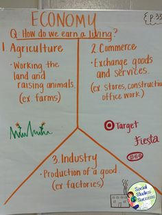 Social studies middle school - Anchor Charts in Secondary Social Studies – Social studies middle school Social Studies Lesson Plans, Social Studies Notebook, 6th Grade Social Studies, Social Studies Classroom, Social Studies Activities, Teaching Social Studies, History Classroom, Teaching Economics, Economics Lessons