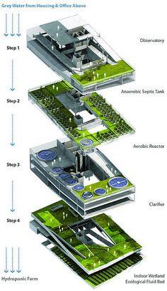 Vertical farming, also known as urban agriculture, gives hope for feeding our ever-growing population. Get ideas for starting your vertical farm. Green Architecture, Futuristic Architecture, Sustainable Architecture, Sustainable Design, Landscape Architecture, Landscape Design, Drawing Architecture, Pavilion Architecture, Residential Architecture