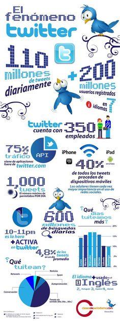 El fenómeno Twitter (Infografía) #SocialMedia