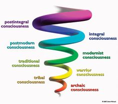 Consciousness of Spiral Dynamics