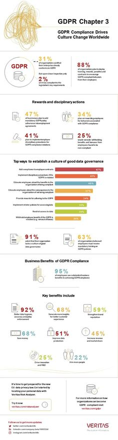 GDPR Infographic from Veritas - feel free to reach out to know more. Gdpr Compliance, Data Protection, Privacy Policy, Virtual Assistant, Cyber, Infographic, Advice, Misfits, Writing