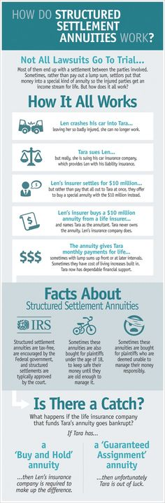 Structured settlement annuities infographic