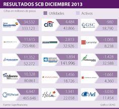 Resultados #SCB Sociedades Comosionistas de Bolsa diciembre 2013 #Mercadodevalores