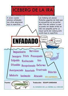 Iceberg de la ira.