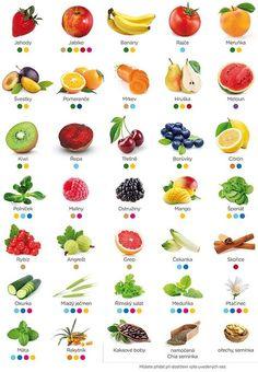 Co se k sobě hodí Juice Smoothie, Fruit Smoothies, Healthy Smoothies, Smoothie Detox, Healthy Tips, Healthy Recipes, Dieta Detox, Nutribullet, Planer