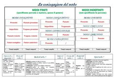 Verbo: schema della coniugazione   Analisi grammaticale