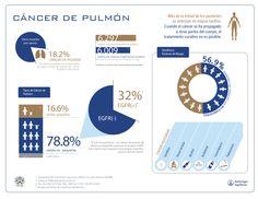 Este domingo 17 de noviembre es el Día Internacional de #CancerDePulmon Ayúdanos a difundir esta valiosa información