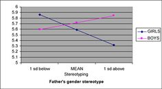 Impact of father's gender stereotypes on son's and daughter's interest in math. Source: University of Michigan Institute for Social Research, 2007 Social Research, Gender Stereotypes, University Of Michigan, Father, Daughter, My Daughter, Daughters