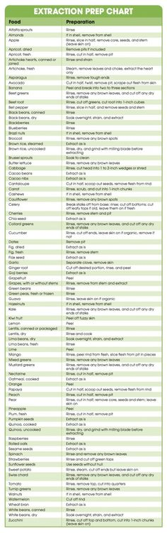 Wondering which fruits and/or vegetables you should peel or de-seed before putting them in your NutriBullet? Worry no more - this chart is here to help! With a long list of various fruits and vegetables and how to prepare them, you'll want to keep this one handy.
