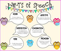 This PDF file is a parts of speech poster that is owl themed. It includes nouns, verbs, adjectives, pronouns, conjunctions, and interjections.